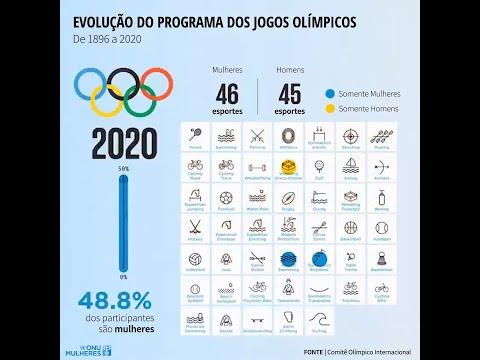 Em 2020, 48,8% dos participantes nas Olimpíadas são mulheres